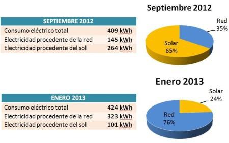 ahorro energía solar