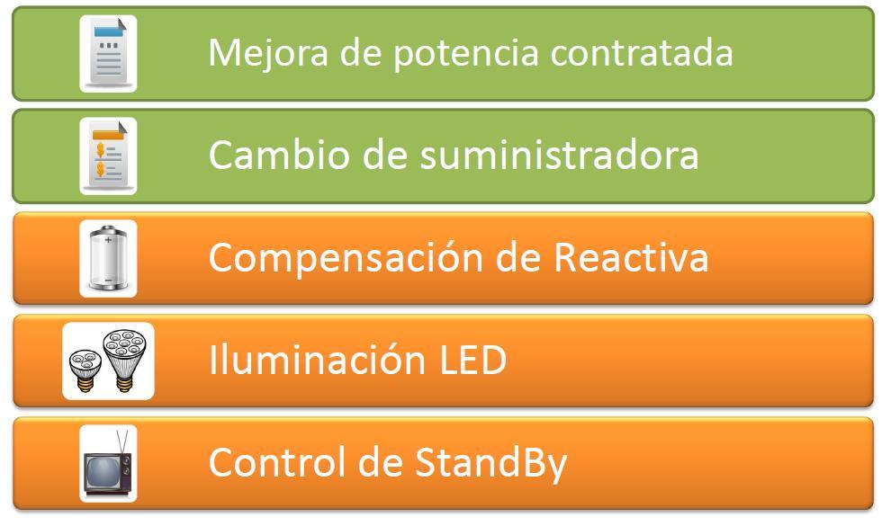 ahorro energía galicia